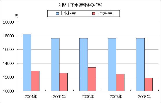 年間上下水道使用量の推移グラフ