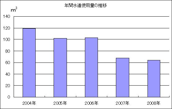 年間水道使用代の推移グラフ